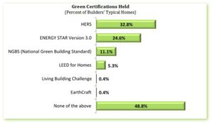 NAHB Green Certifications